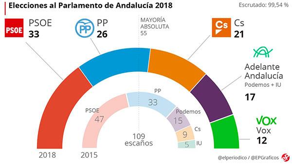 elecciones andalucia