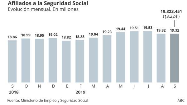 afiliados seguridad social 2019