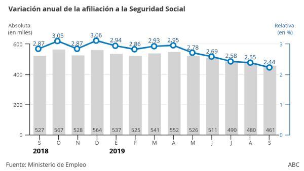 seguridad social septiembre 2019