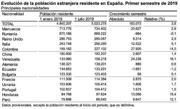 inmigracion espana