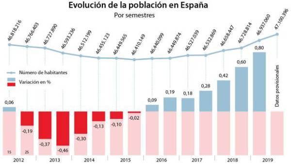 poblacion espana